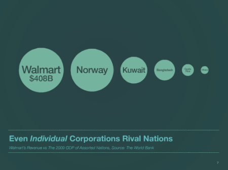 WalMart economic size comparison with Nations